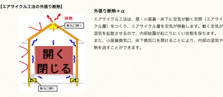 【エアサイクル工法の外張り断熱】